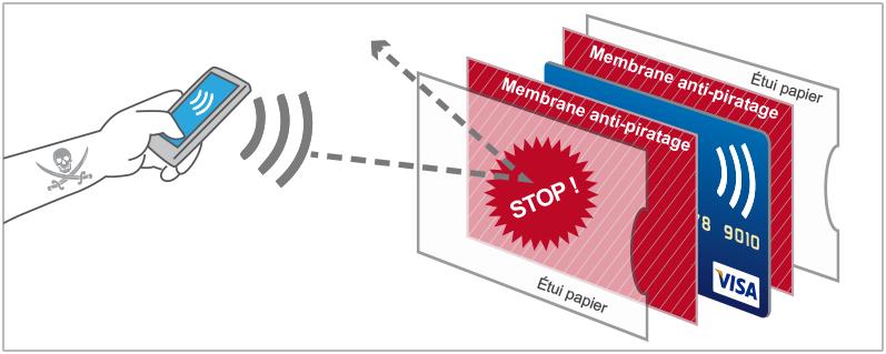 ETUIS DE PROTECTION NFC/RFID
